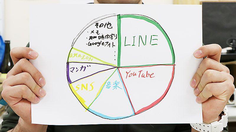 増村さんのスマホ利用状況 手書き円グラフ