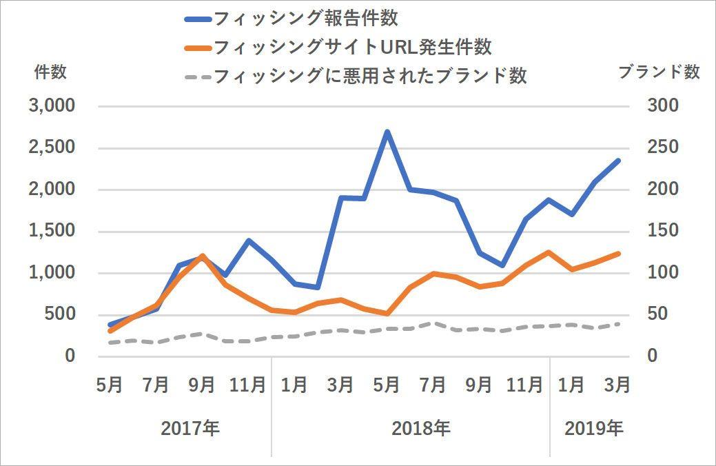 2017年4月〜2019年3月までのフィッシング詐欺の報告件数