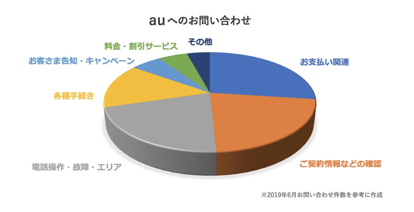 auに寄せられたお問い合わせをカテゴリー別に示したグラフ