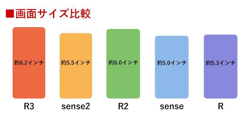 AQUOS R3、sense2、R2、sense、Rの液晶画面サイズ比較