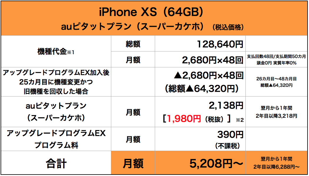 iPhone XS(64GB)をauピタットプラン(スーパーカケホ)で利用する際の料金表