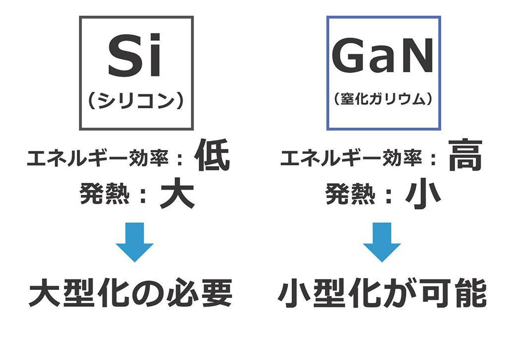 Si(シリコン)とGaN(窒化ガリウム)のエネルギー効率や発熱などをまとめた図版