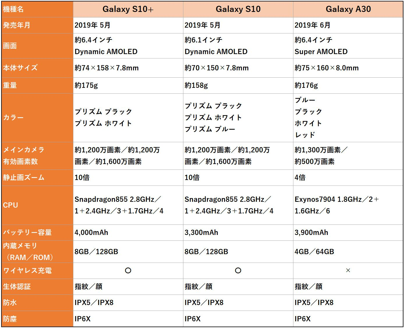 Galaxy S10+、S10、A30のスペック比較表