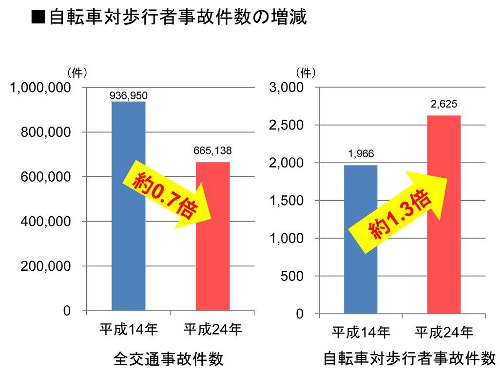 全交通事故件数と自転車対歩行者事故件数の増減