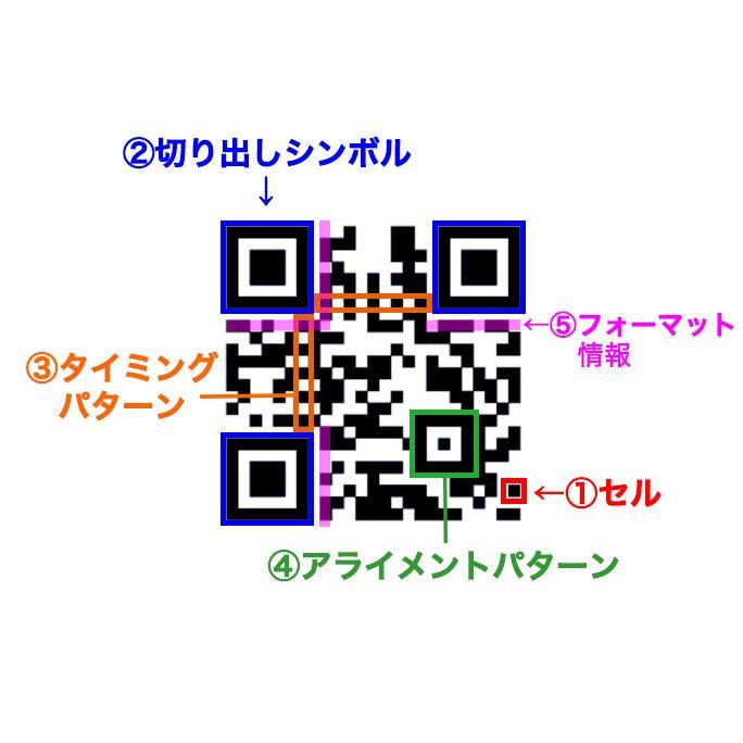 QRコードの仕組み、構造