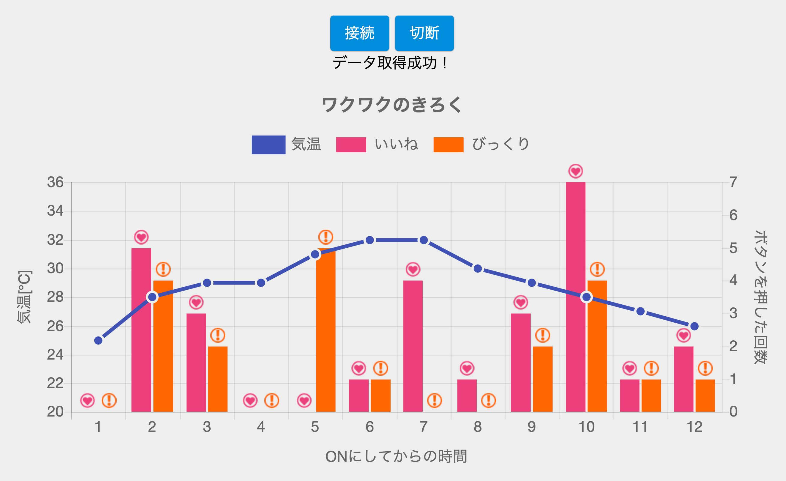 マイクロビットで取得したデータをもとに作成したグラフ