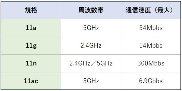 Wi-Fiの規格の違いを表した表