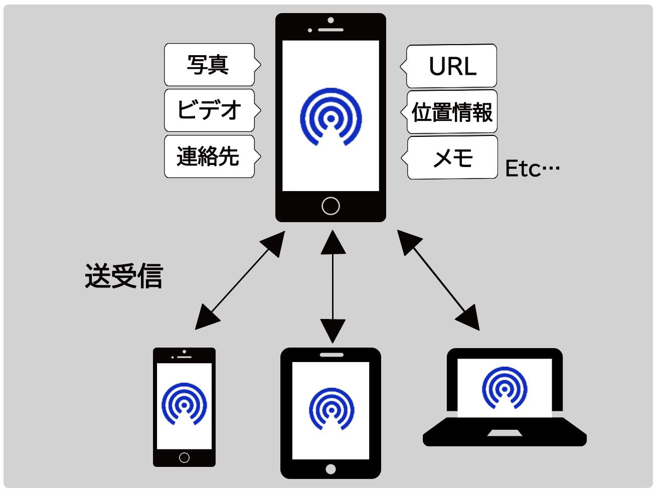 AirDropの仕組み