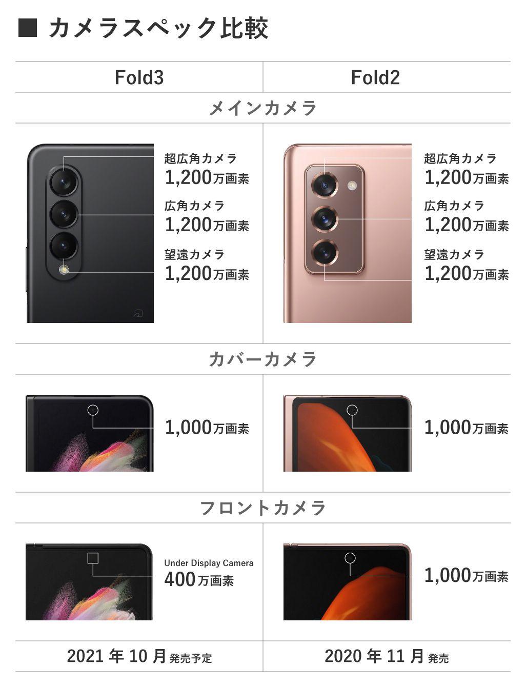 Galaxy Z Fold3 5G、Galaxy Z Fold2 5のカメラ比較