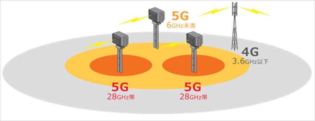 5Gと4Gの電波特性の違い