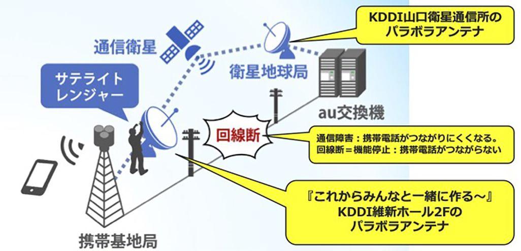サテライトレンジャーによる通信の復旧の仕組み