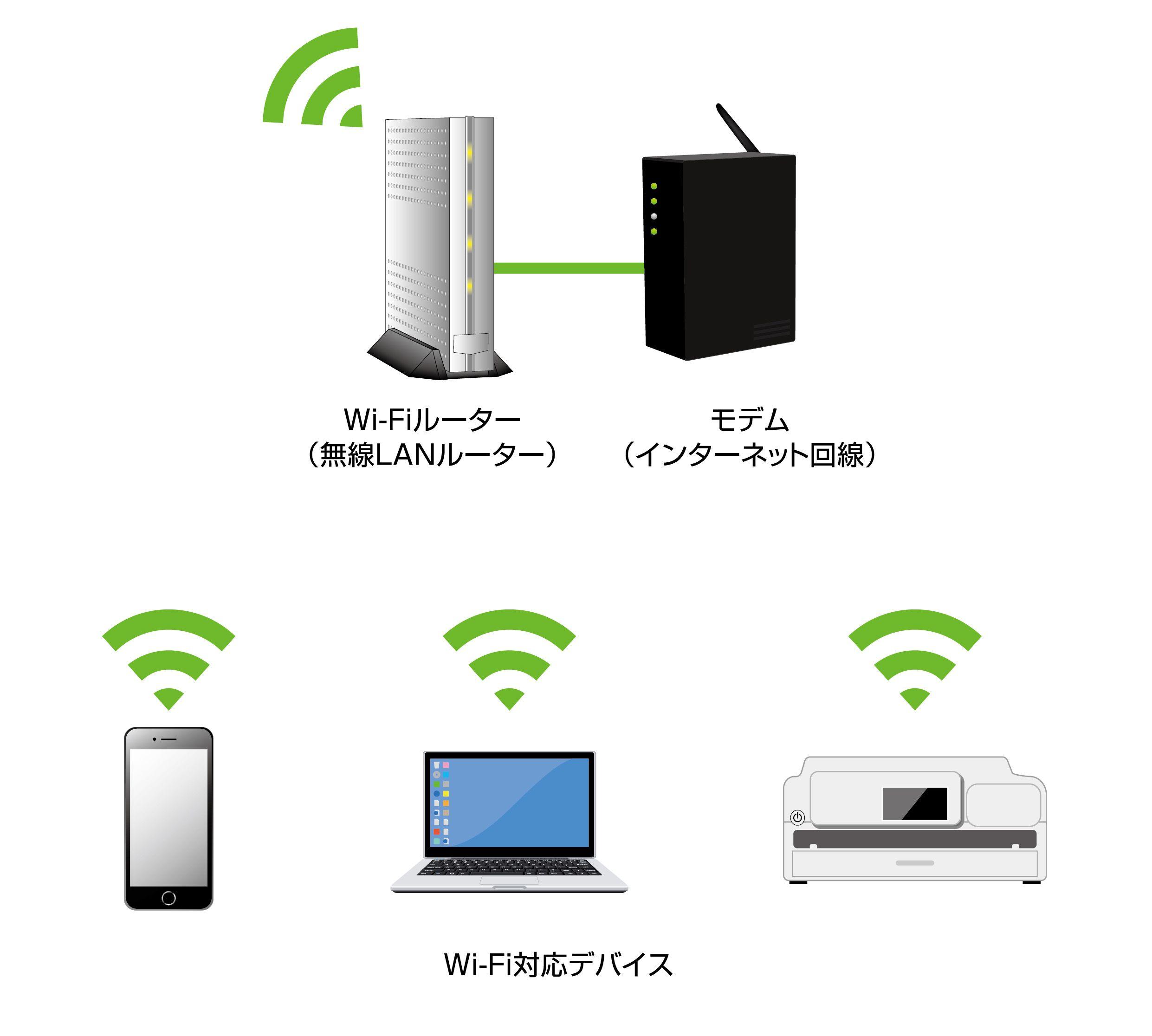 従来のWi-Fiネットワークの仕組み