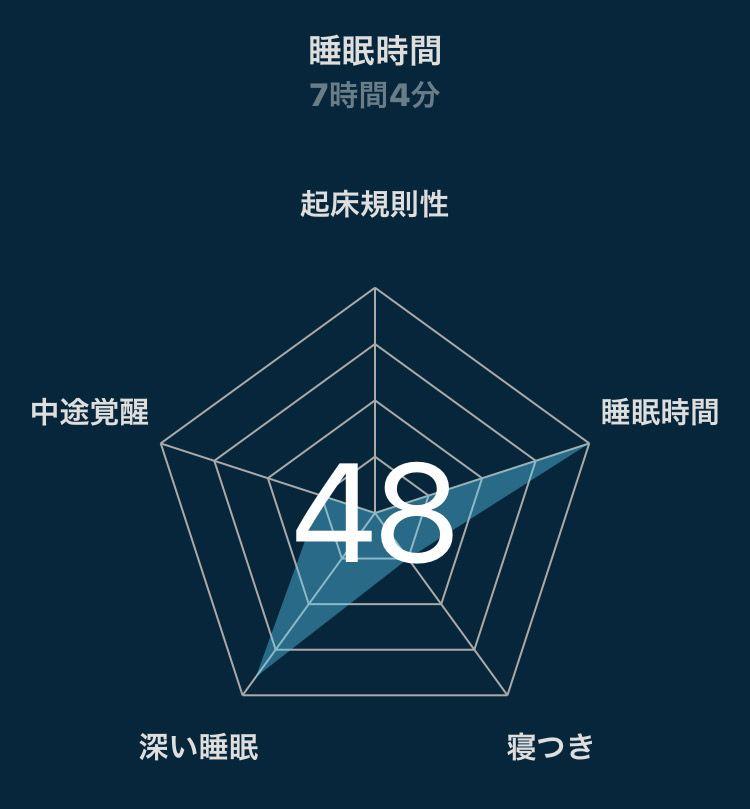 Real Sleepアプリの点数画面