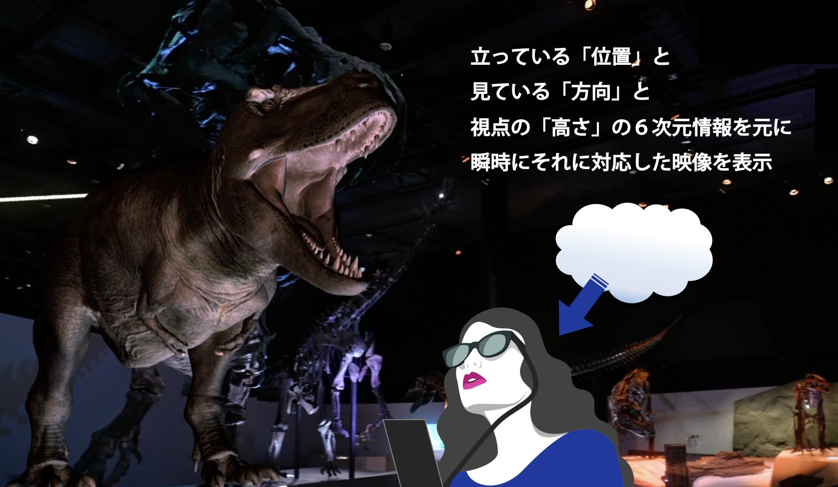 auの5G通信と「AWS Wavelength」を活用したスマートグラスでの恐竜映像視聴の仕組み
