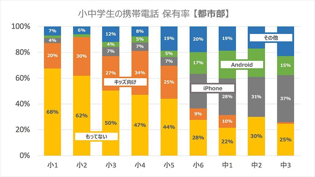 小中学校の携帯電話保有率(都市部)