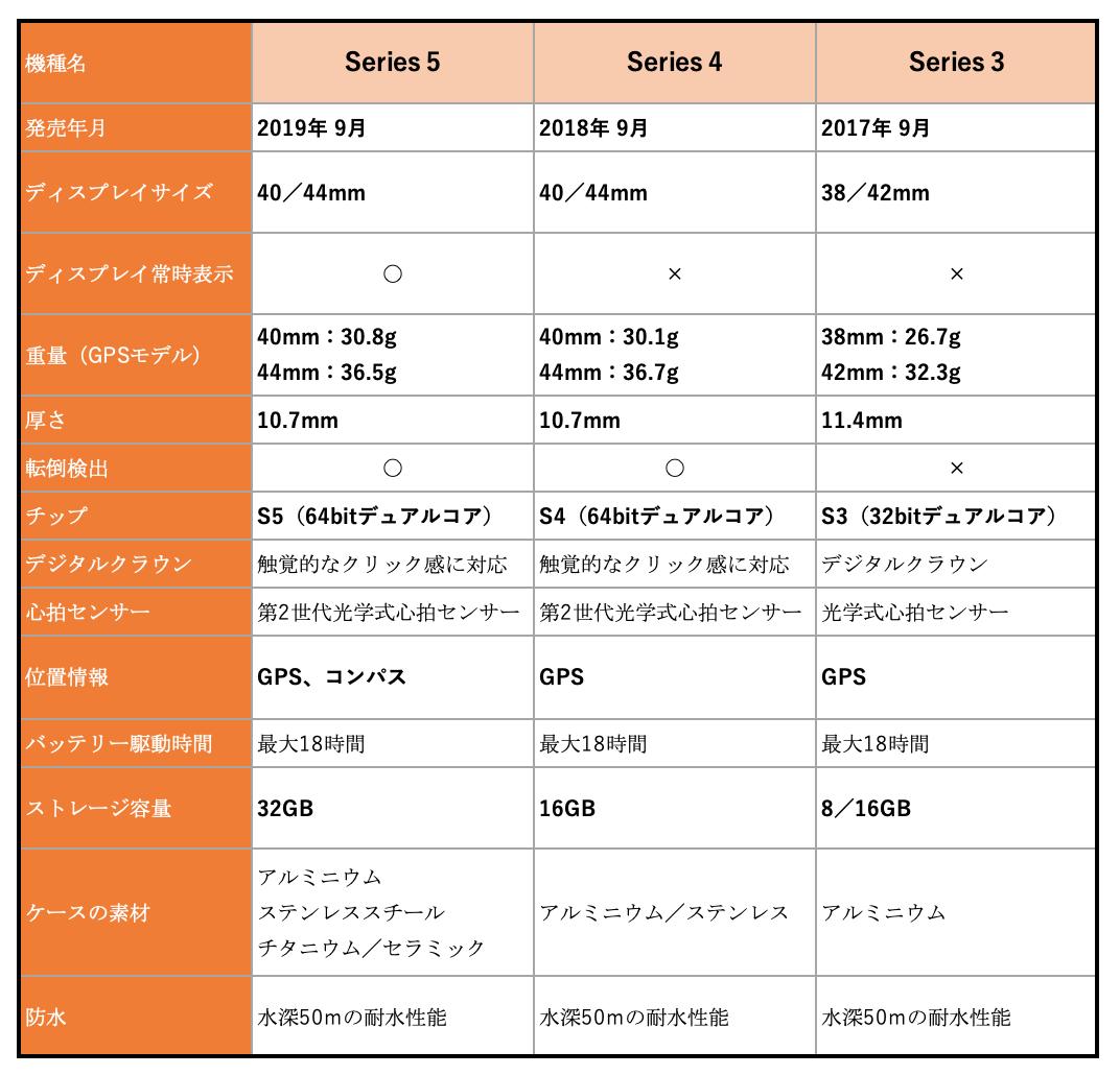 Apple Watch Series 5、Apple Watch Series 4、Apple Watch Series 3の比較表