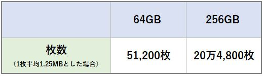 256GBのiPhoneで保存できる写真の枚数の表(あくまで計算上)