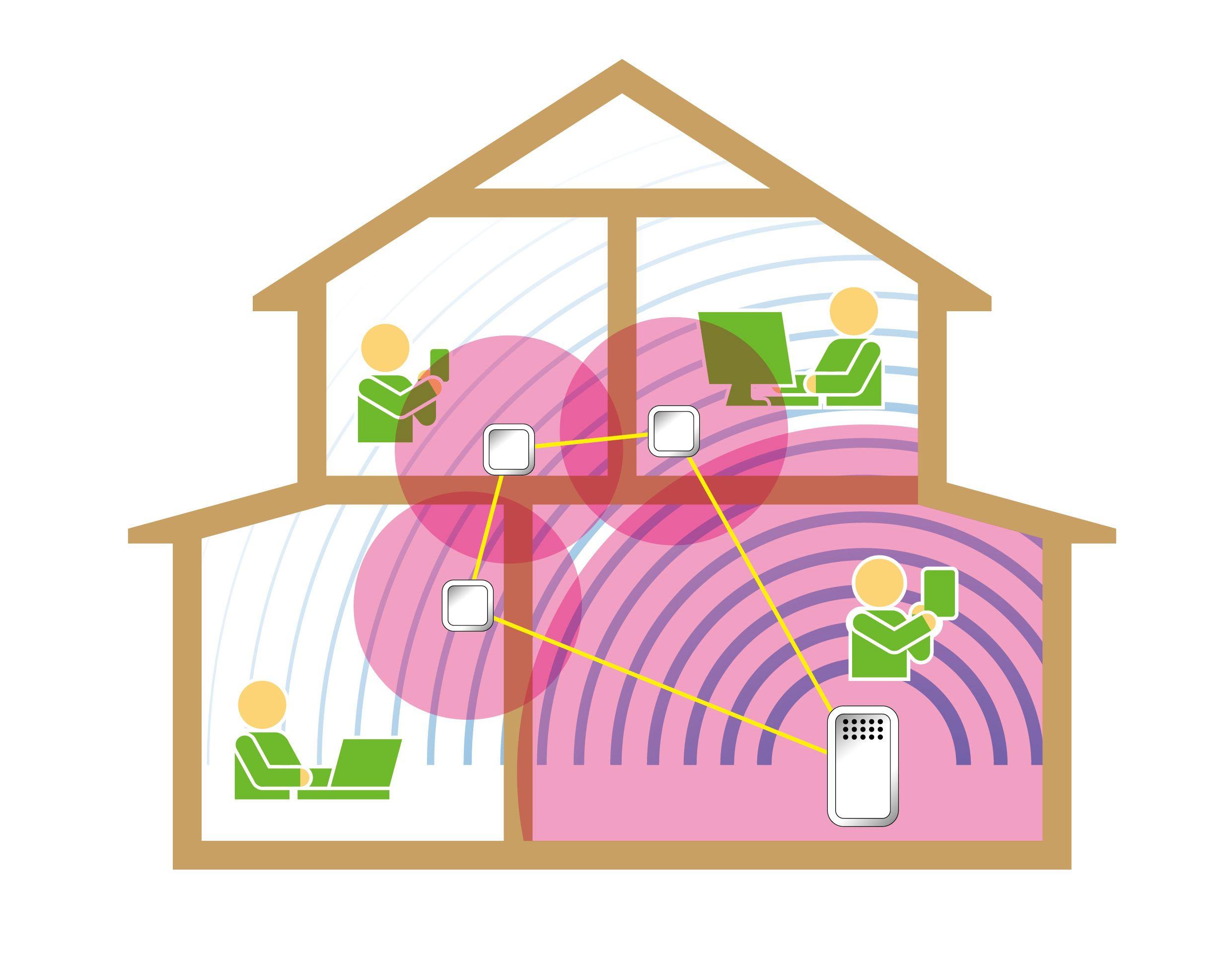 一軒家でメッシュWi-Fiネットワークを利用するイメージ画像