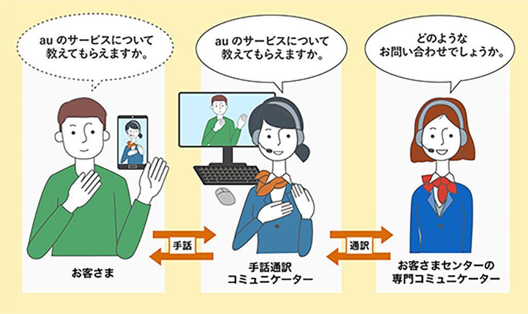 au「手話通訳による問い合わせサポート」のイメージ