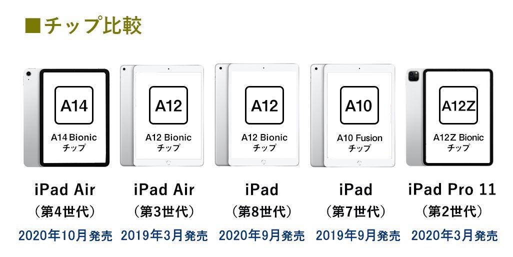 最新世代のチップセットを搭載した「iPad Air(第4世代)