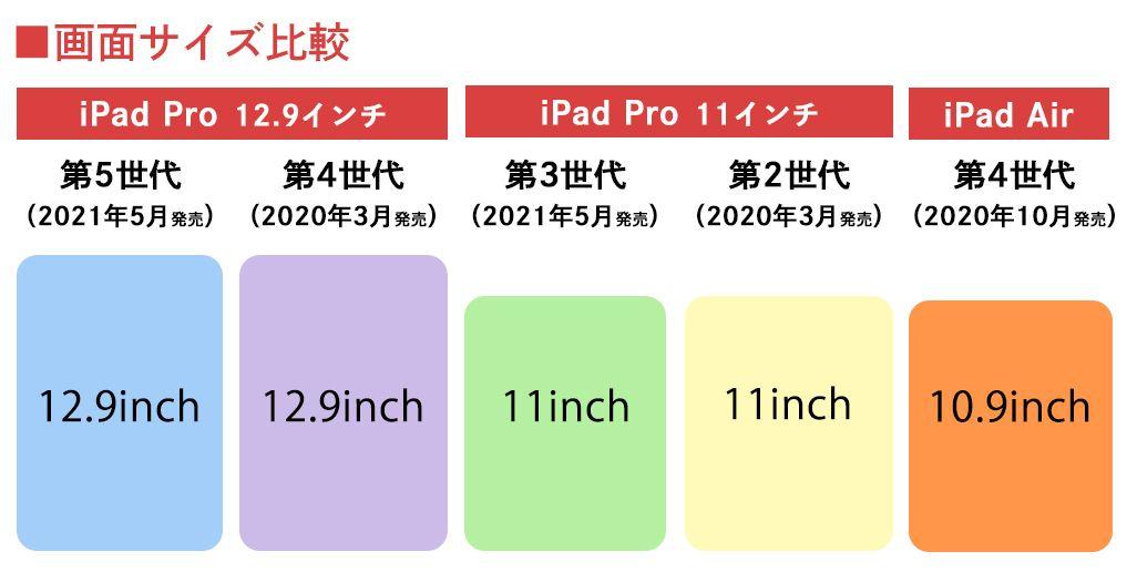 iPad ProとiPad Airの画面サイズ比較