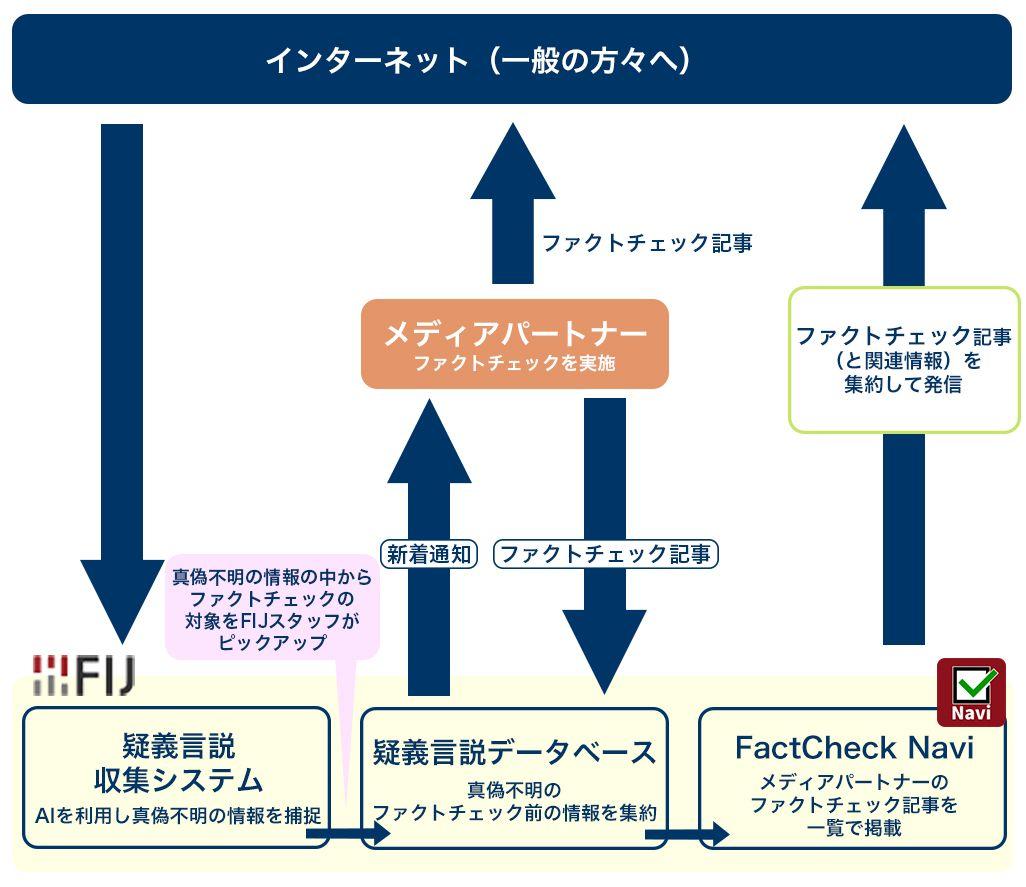 FIJによるファクトチェックの取り組み