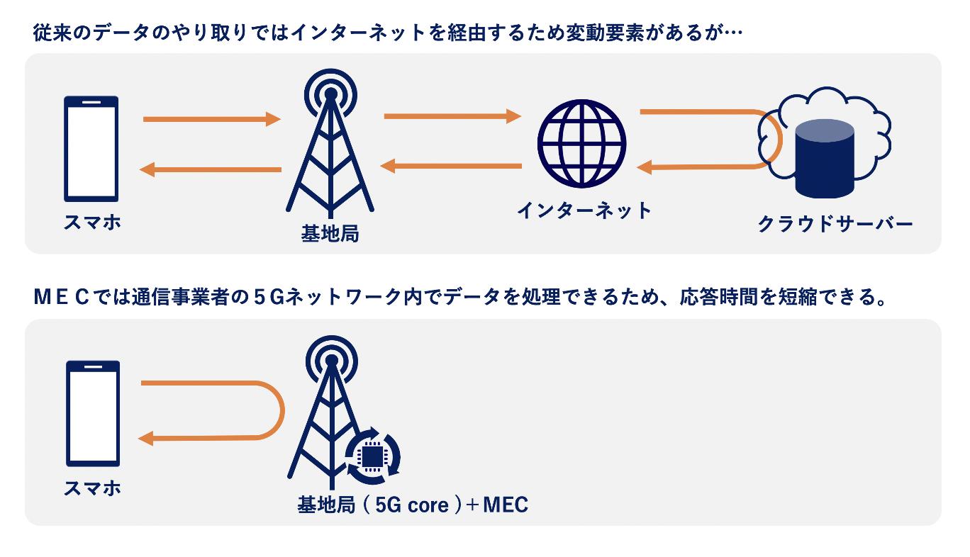 MECの仕組み例