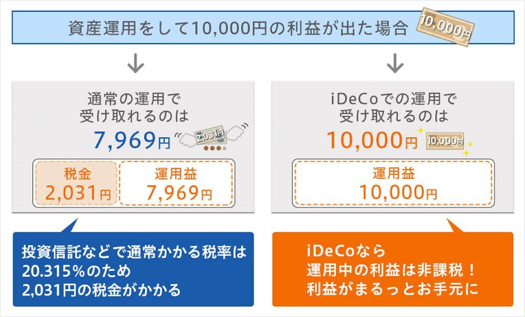 「iDeCoの運用収益の仕組み」