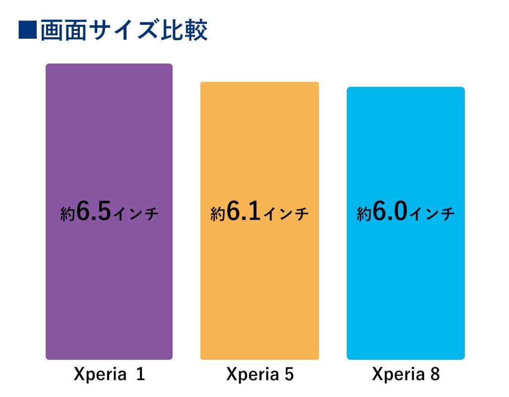 Xperia 1、Xperia 5、Xperia 8の画面サイズの比較表