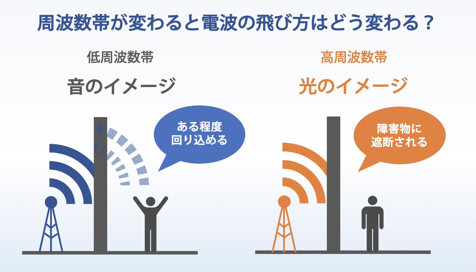 周波数帯による電波の飛び方イメージ(4G・5G)