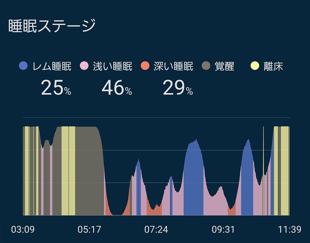 入眠直前までスマホを見た際の睡眠データ