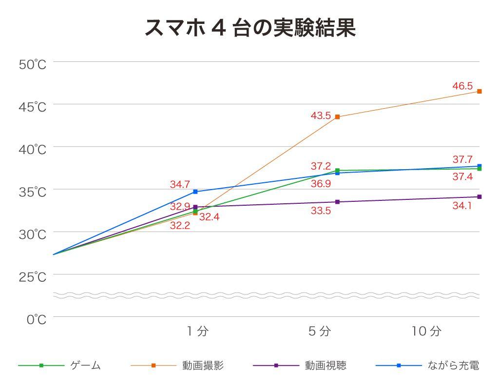 スマホ4台の実験結果のグラフ