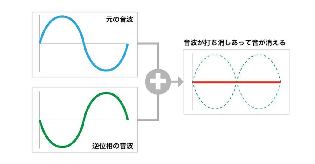 逆位相の説明図