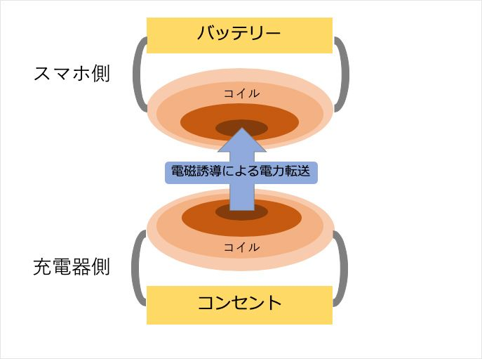 ワイヤレス充電のイメージ図