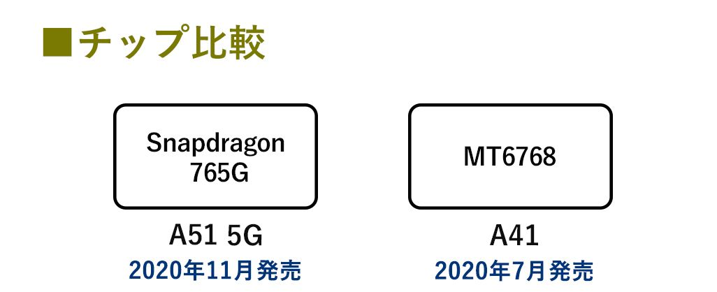 Galaxy ミドルクラス CPU比較