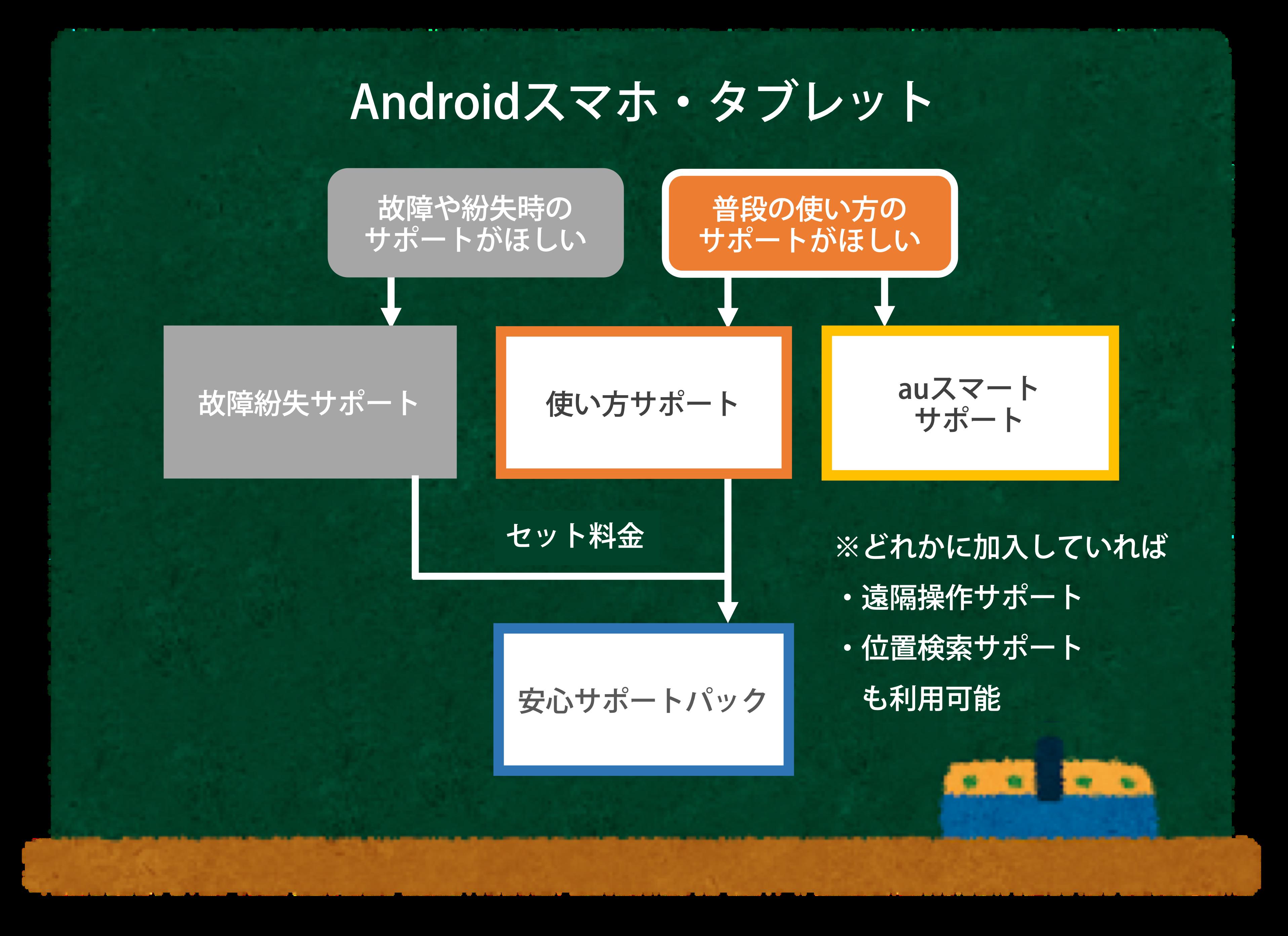 auサポートサービス(Androidスマホ)のフロー図