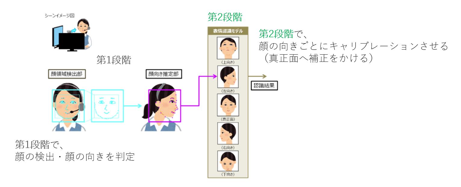 二段階での顔認証技術