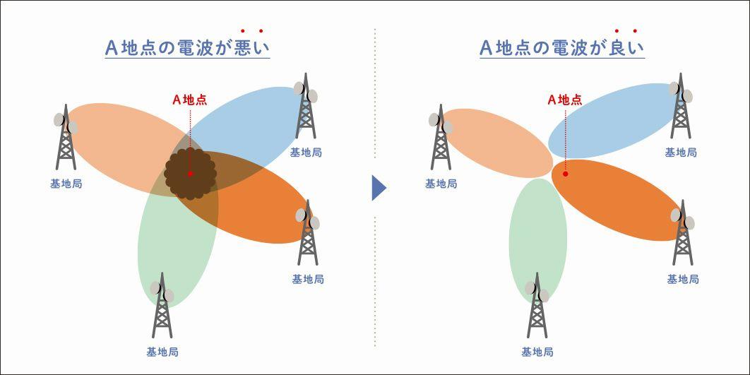 電波が重なるA地点は干渉しあってつながりにくくなる
