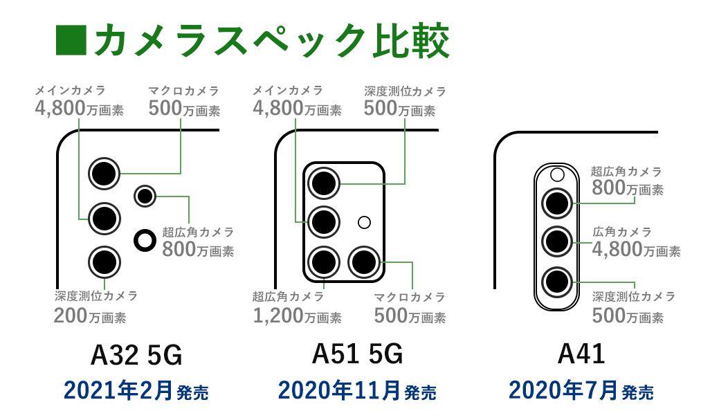 Galaxy Aシリーズのカメラスペック比較