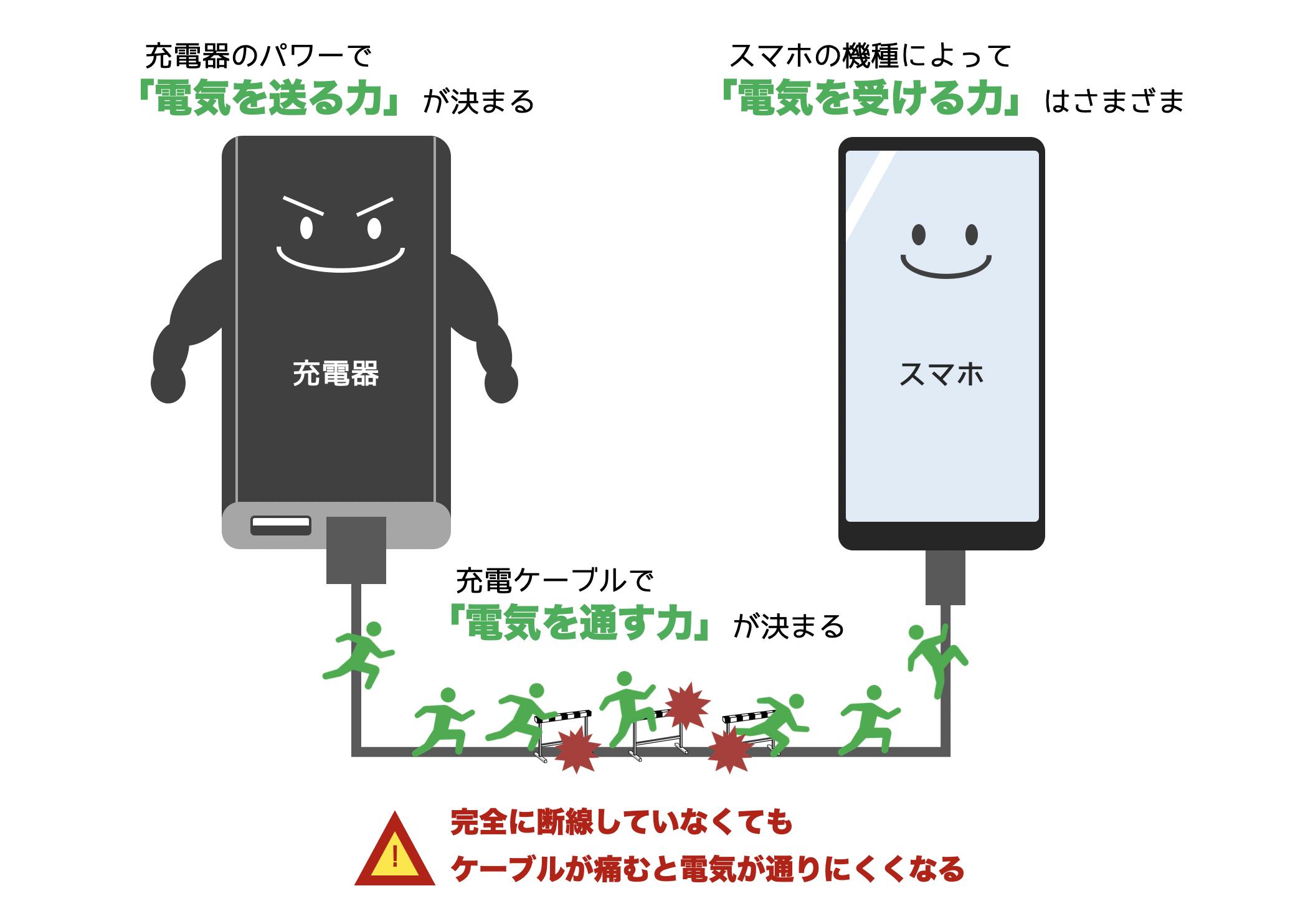 スマホ充電の3つの要素