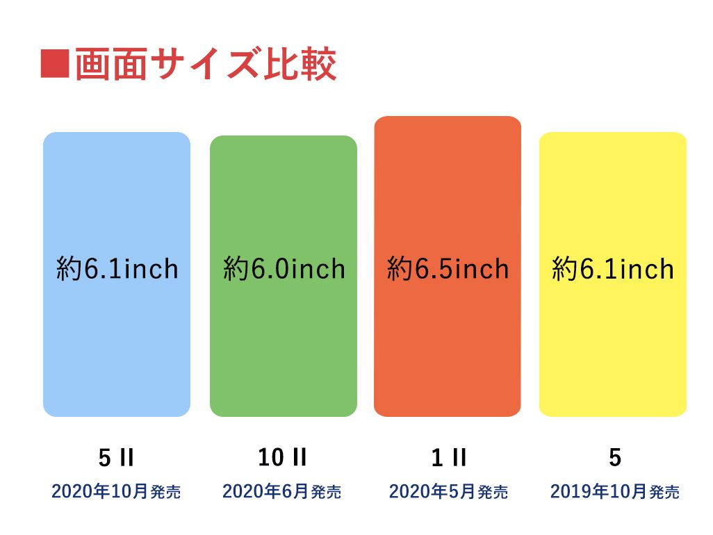 Xperia 5 II、Xperia 10 II、Xperia 1 II、Xperia 5の画面サイズ比較