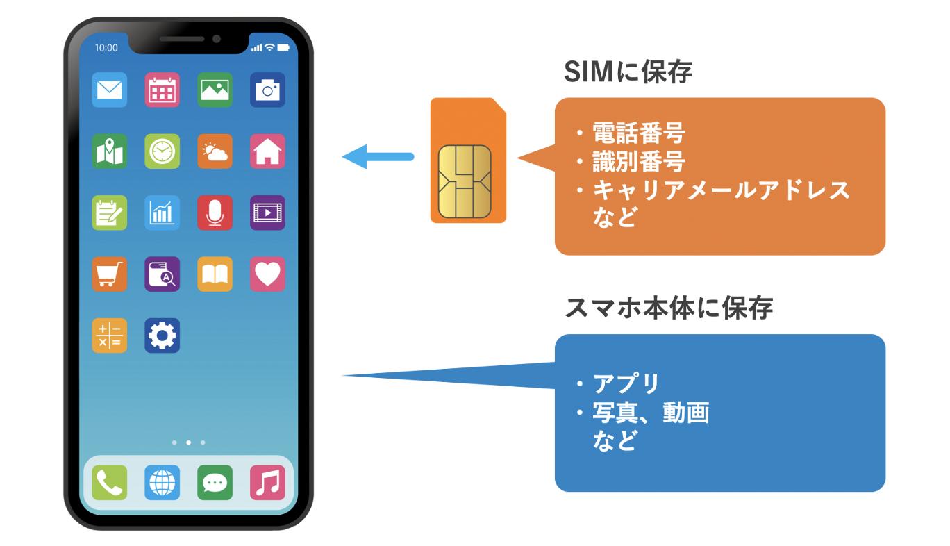 スマホとSIMカードそれぞれに保存するデータ内容