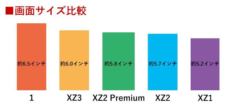 Xperia 画面サイズ比較