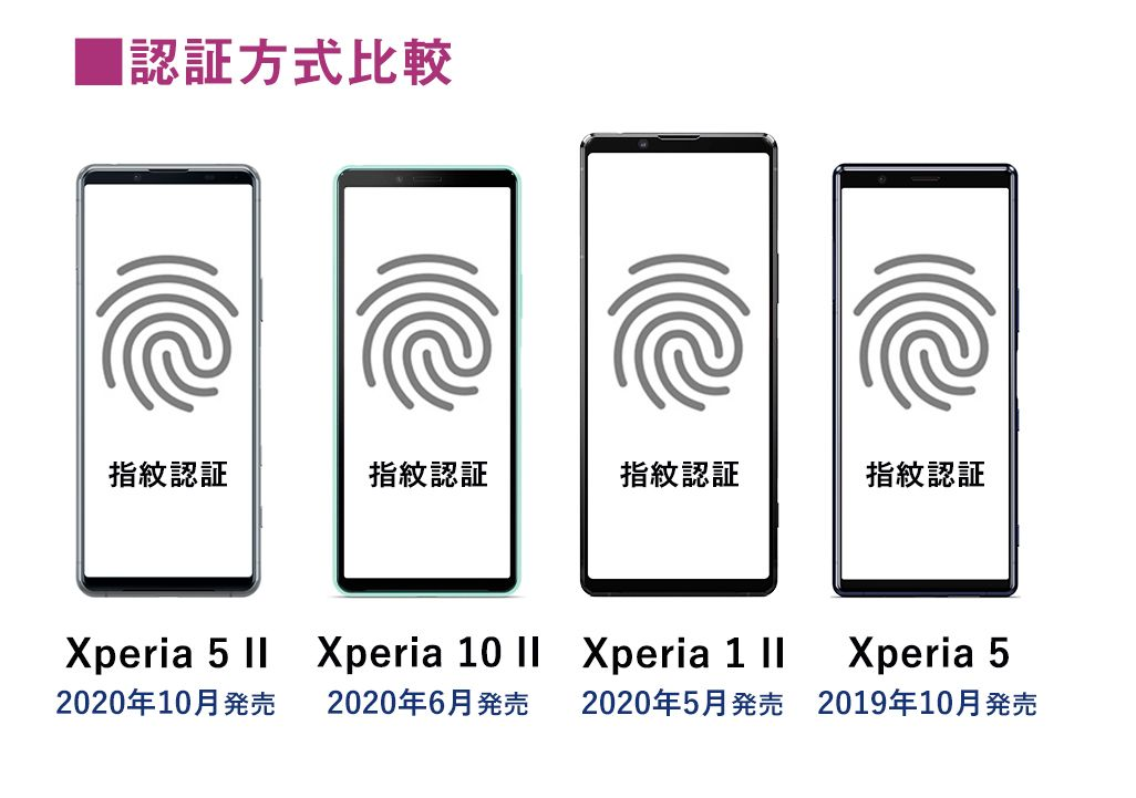 Xperiaの認証方式比較