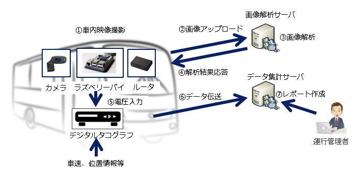 「危険防止システム」の実証実験のシステムの仕組み