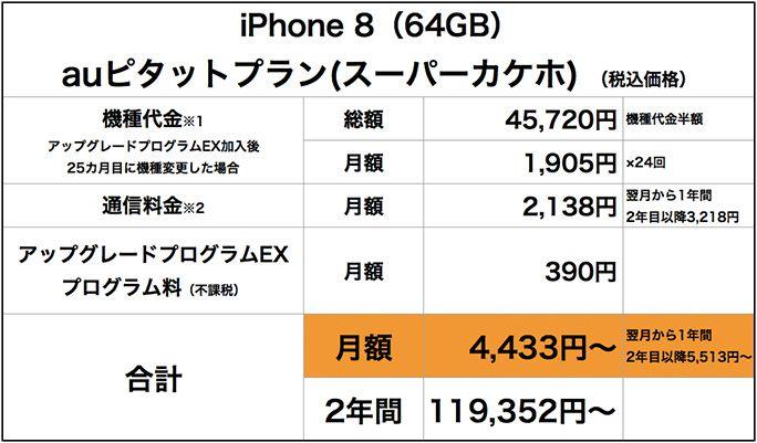 iPhone 8auピタットプラン(スーパーカケホ)