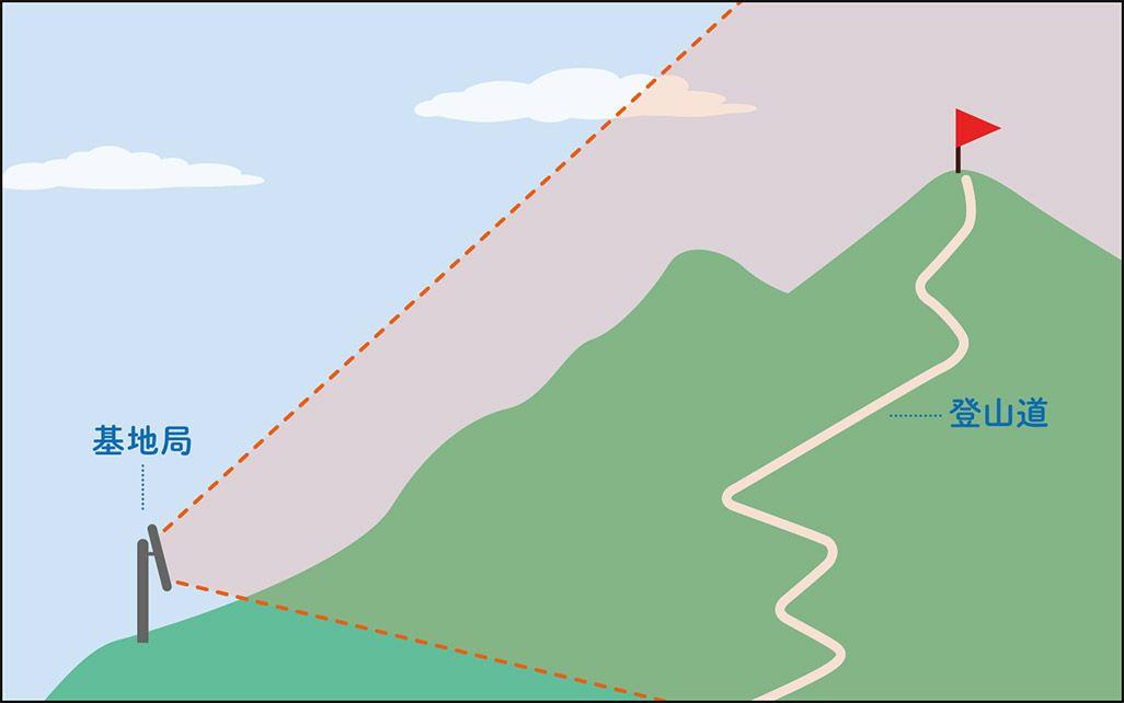 山の中腹に基地局を設置して、山頂と登山道に電波を飛ばす