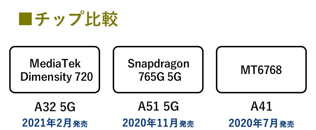 Galaxy Aシリーズのチップ比較