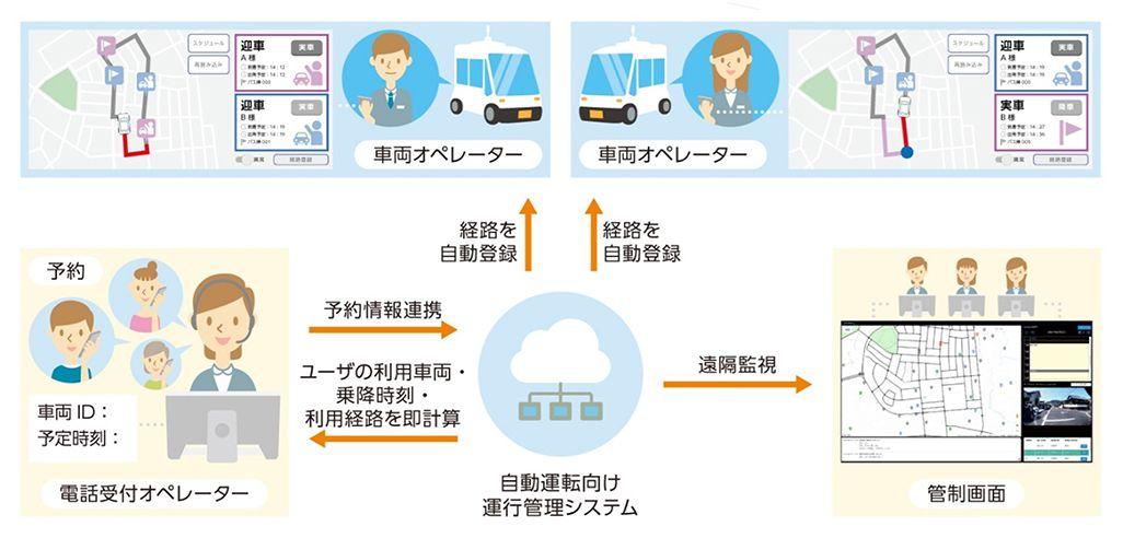 自動運転車向け運行管理システム