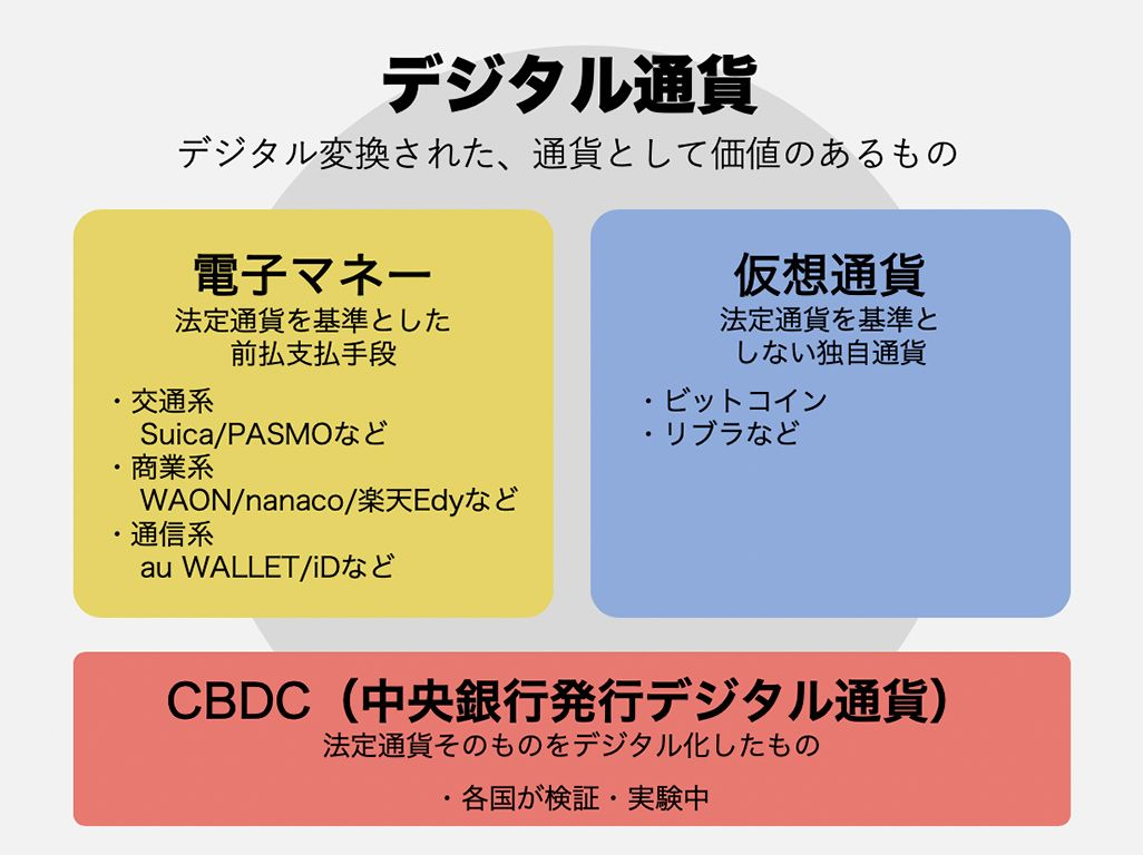 デジタル通貨概念図